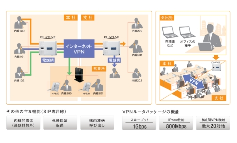 拠点間IP内線化